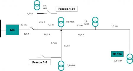 Рис.1 Схема фидера 10 кВ до автоматизации секционирования