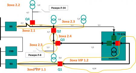 Рис.2 Схема фидера 10 кВ с параллельным секционированием и сетевым АВР