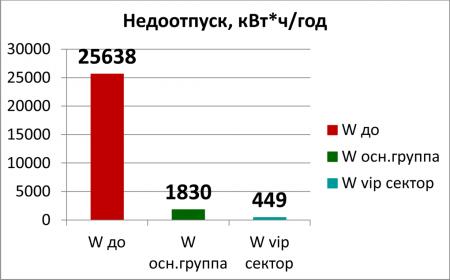 Рис.4 Сравнение величин недоотпуска электроэнергии (ENS) по секционированным участкам  до и после реконструкции фидера 10 кВ