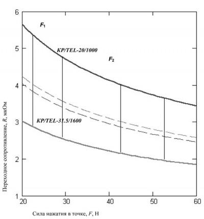 Рис. 2. Зависимость переходного сопротивления от силы нажатия в точках контакта КР/TEL