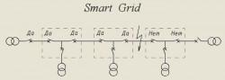 Рис. 1. Принцип работы «SMART GRID»