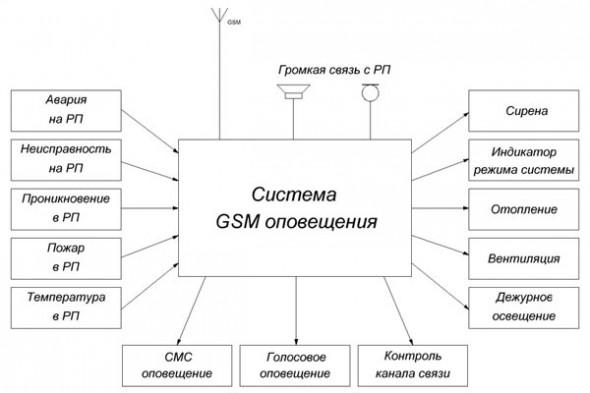 Упрощенная структурная схема системы GSM оповещения
