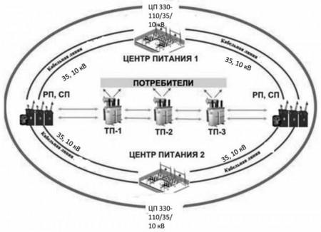 Пример принципиальной схемы формирования «территориальных электрических колец напряжением 35-10 кВ»