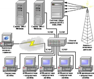 Рис.1. Структурная схема системы SCADA «Систел».