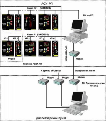 Рис.2. Функциональная схема системы SCADA «Систел»