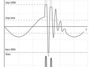Графики изменения тока и напряжения на ОПН при повышении воздействующего напряжения